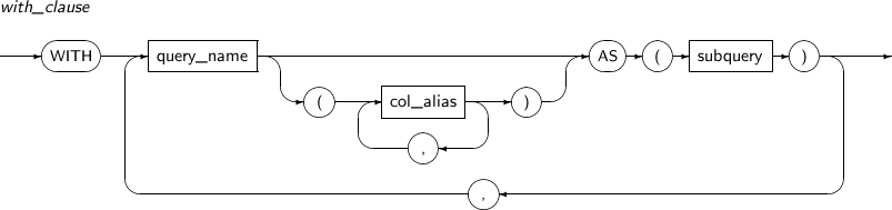 Chapter 5  SQL Queries